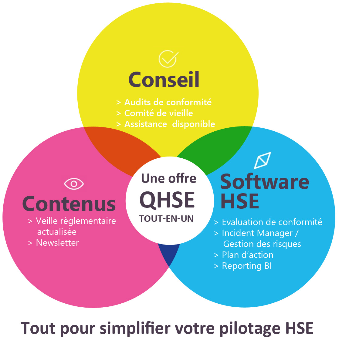 Piloter son activité HSE grâce à une offre tout-en-un